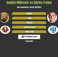 Danijel Milicevic vs Adrien Trebel h2h player stats