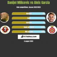 Danijel Milicevic vs Aleix Garcia h2h player stats