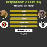 Danijel Milicevic vs Amara Baby h2h player stats