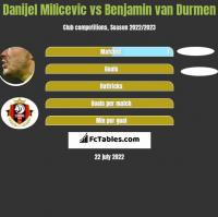 Danijel Milicevic vs Benjamin van Durmen h2h player stats