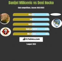 Danijel Milicevic vs Deni Hocko h2h player stats