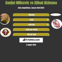 Danijel Milicevic vs Djihad Bizimana h2h player stats