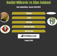 Danijel Milicevic vs Elias Cobbaut h2h player stats
