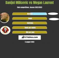 Danijel Milicevic vs Megan Laurent h2h player stats