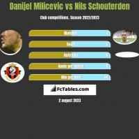 Danijel Milicevic vs Nils Schouterden h2h player stats