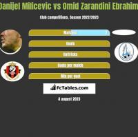 Danijel Milicevic vs Omid Zarandini Ebrahimi h2h player stats