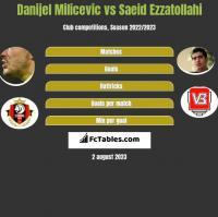 Danijel Milicevic vs Saeid Ezzatollahi h2h player stats