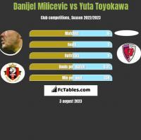 Danijel Milicevic vs Yuta Toyokawa h2h player stats