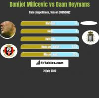 Danijel Milicevic vs Daan Heymans h2h player stats