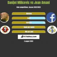 Danijel Milicevic vs Jean Amani h2h player stats