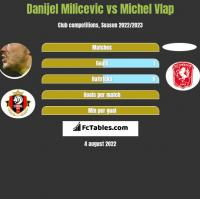 Danijel Milicevic vs Michel Vlap h2h player stats