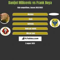Danijel Milicevic vs Frank Boya h2h player stats