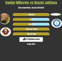Danijel Milicevic vs Denzel Jubitana h2h player stats