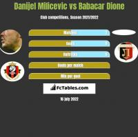 Danijel Milicevic vs Babacar Dione h2h player stats