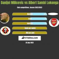 Danijel Milicevic vs Albert Sambi Lokonga h2h player stats