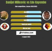 Danijel Milicevic vs Edo Kayembe h2h player stats