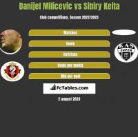 Danijel Milicevic vs Sibiry Keita h2h player stats