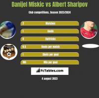 Danijel Miskic vs Albert Sharipov h2h player stats