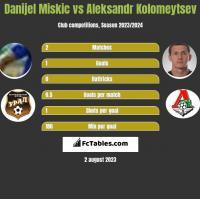 Danijel Miskic vs Aleksandr Kołomiejcew h2h player stats