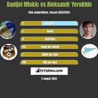Danijel Miskic vs Aleksandr Yerokhin h2h player stats