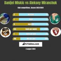Danijel Miskic vs Aleksiej Miranczuk h2h player stats