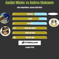 Danijel Miskic vs Andrea Chukanov h2h player stats