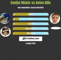 Danijel Miskic vs Anton Kilin h2h player stats