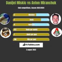 Danijel Miskic vs Anton Miranchuk h2h player stats