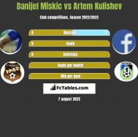 Danijel Miskic vs Artem Kulishev h2h player stats