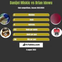 Danijel Miskic vs Brian Idowu h2h player stats