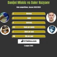 Danijel Miskic vs Daler Kuzyaev h2h player stats