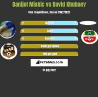 Danijel Miskic vs David Khubaev h2h player stats