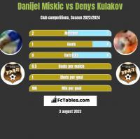 Danijel Miskic vs Denys Kulakov h2h player stats