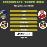 Danijel Miskic vs Eric Cosmin Bicfalvi h2h player stats