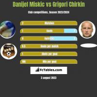 Danijel Miskic vs Grigori Chirkin h2h player stats
