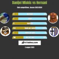 Danijel Miskic vs Hernani h2h player stats