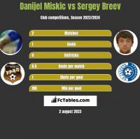 Danijel Miskic vs Sergey Breev h2h player stats