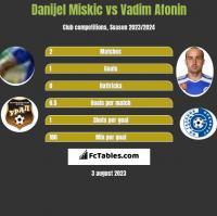 Danijel Miskic vs Vadim Afonin h2h player stats