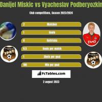 Danijel Miskic vs Vyacheslav Podberyozkin h2h player stats