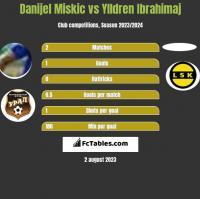 Danijel Miskic vs Ylldren Ibrahimaj h2h player stats