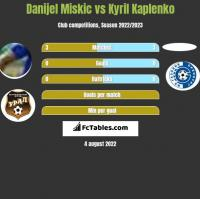 Danijel Miskic vs Kyril Kaplenko h2h player stats