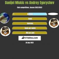 Danijel Miskic vs Andrey Egorychev h2h player stats