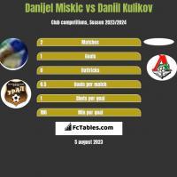 Danijel Miskic vs Daniil Kulikov h2h player stats
