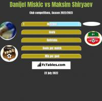 Danijel Miskic vs Maksim Shiryaev h2h player stats