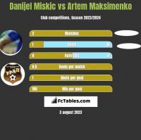 Danijel Miskic vs Artem Maksimenko h2h player stats