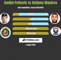 Danijel Petkovic vs Anthony Mandrea h2h player stats