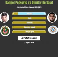 Danijel Petkovic vs Dimitry Bertaud h2h player stats