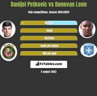 Danijel Petkovic vs Donovan Leon h2h player stats