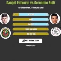Danijel Petkovic vs Geronimo Rulli h2h player stats