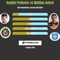 Danijel Petkovic vs Mattias Autret h2h player stats
